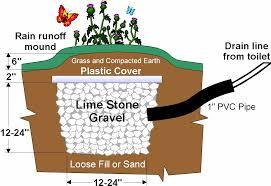 Wat zijn droog & compost toiletten? 2