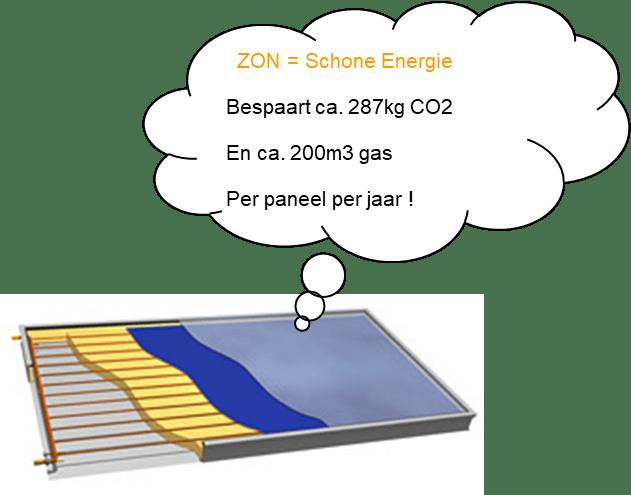 complete zonne-boiler tekening