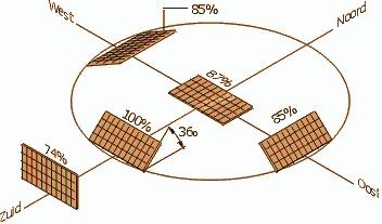 verschillende standen zonnepanelen Ecosave